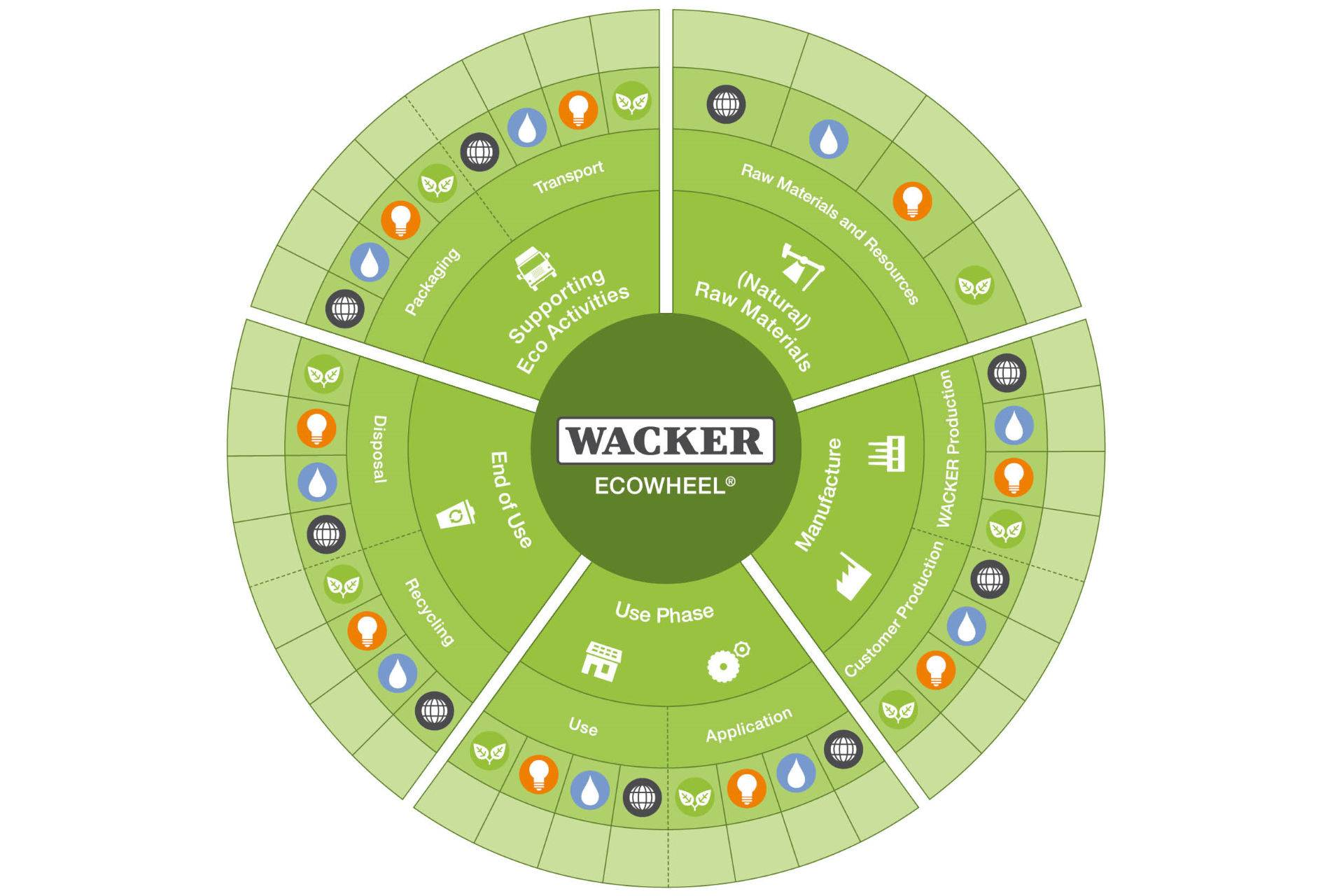 WACKER ECOWHEEL diagram